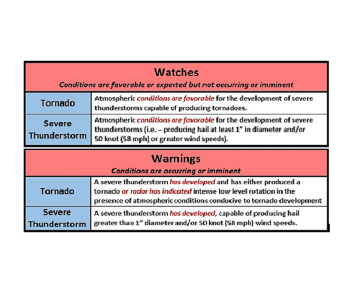 Storm Damage Watch vs. Warning: What's the Difference